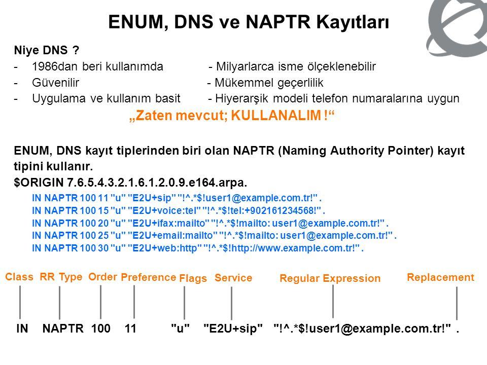 ENUM, DNS ve NAPTR Kayıtları Niye DNS ? - 1986dan beri kullanımda - Milyarlarca isme ölçeklenebilir -Güvenilir - Mükemmel geçerlilik -Uygulama ve kull