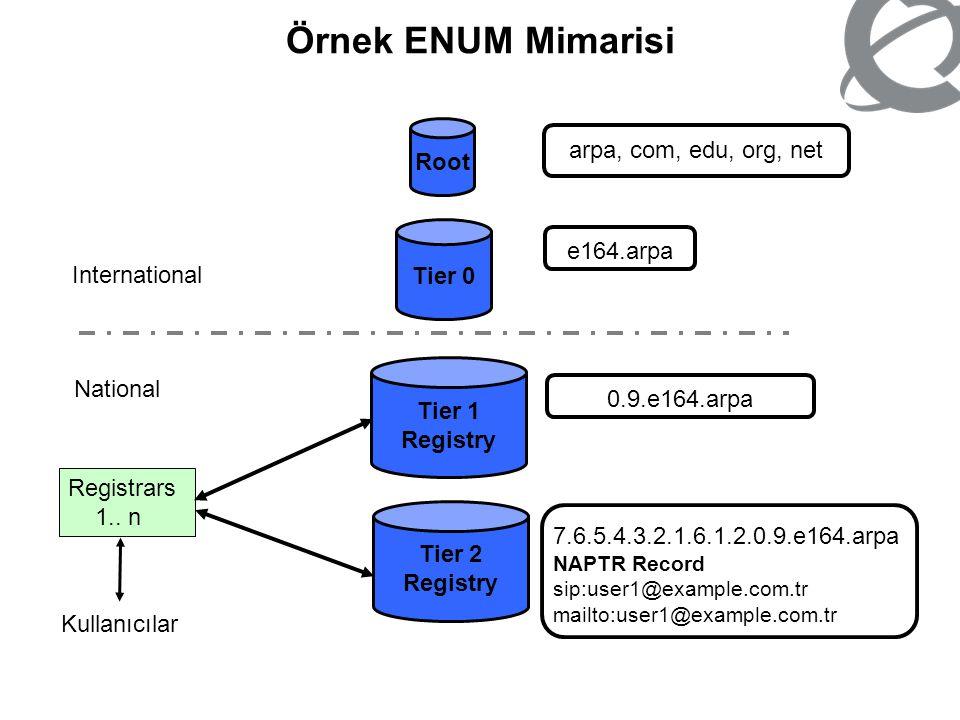 Root Tier 0 Tier 1 Registry Tier 2 Registry International National Registrars 1.. n Kullanıcılar arpa, com, edu, org, net e164.arpa0.9.e164.arpa 7.6.5