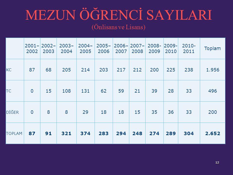 ÖĞRENCİ DAĞILIMI 11 Genel Öğrenci Sayıları (28.09.2011 itibarı ile) Birimin AdıHazırlıkÖnlisans-LisansLisans ÜstüGenel Toplam EDEBİYAT FAKÜLTESİ148450598 İKTİSADİ VE İDARİ BİLİMLER FAKÜLTESİ125639764 İLETİŞİM FAKÜLTESİ89357446 MÜHENDİSLİK FAKÜLTESİ102308410 ZİRAAT FAKÜLTESİ5781138 VETERİNERLİK FAKÜLTESİ25545479 FEN FAKÜLTESİ48140188 GÜZEL SANATLAR FAKÜLTESİ284270 İLAHİYAT FAKÜLTESİ16218 YABANCI DİLLER YÜKSEK OKULU62147209 TURİZM VE OTELCİLİK YÜKSEKOKULU62360422 KONSERVATUVAR5177128 BEDEN EĞİTİMİ VE SPOR YÜKSEKOKULU5489143 MESLEK YÜKSEKOKULU95141236 FEN BİLİMLER ENSTİTÜSÜ36 SOSYAL BİLİMLER ENSTİTÜSÜ276 GENEL TOPLAM9622.8873124161 14 değişik ülke veya yöreden öğrenci çeşitliliği ile 4.161 öğrencimiz kayıtlı.