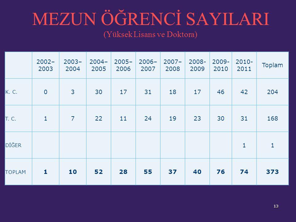 MEZUN ÖĞRENCİ SAYILARI (Yüksek Lisans ve Doktora) 13 2002– 2003 2003– 2004 2004– 2005 2005– 2006 2006– 2007 2007– 2008 2008- 2009 2009- 2010 2010- 2011 Toplam K.