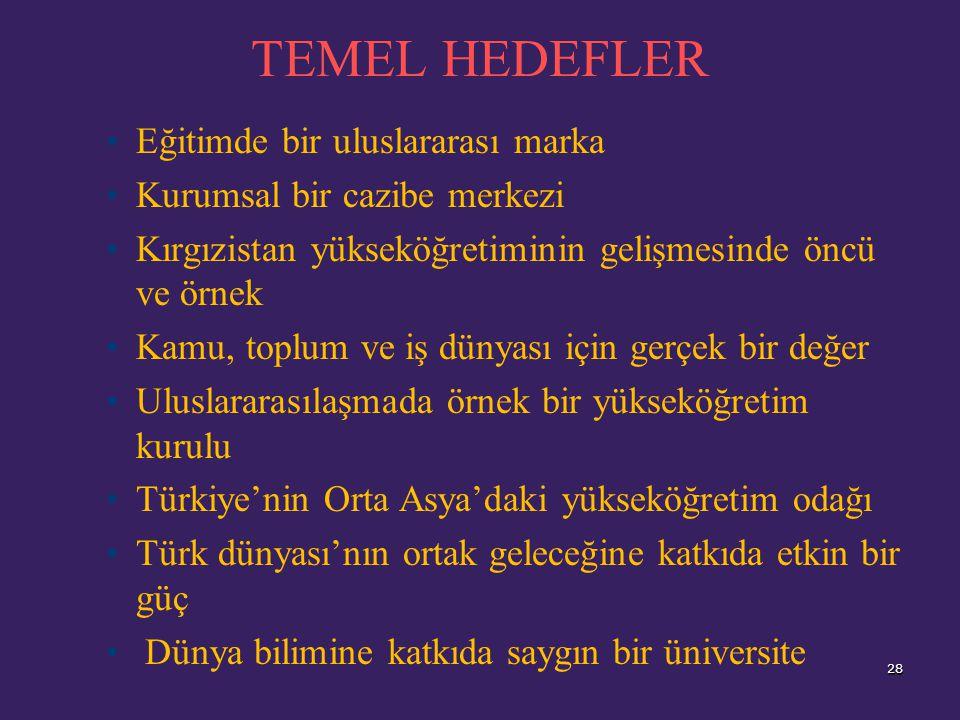 Eğitimde bir uluslararası marka Kurumsal bir cazibe merkezi Kırgızistan yükseköğretiminin gelişmesinde öncü ve örnek Kamu, toplum ve iş dünyası için gerçek bir değer Uluslararasılaşmada örnek bir yükseköğretim kurulu Türkiye'nin Orta Asya'daki yükseköğretim odağı Türk dünyası'nın ortak geleceğine katkıda etkin bir güç Dünya bilimine katkıda saygın bir üniversite 28 TEMEL HEDEFLER 28