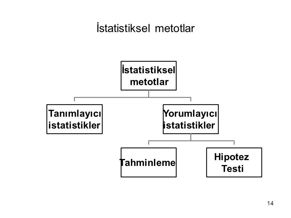 14 İstatistiksel metotlar İstatistiksel metotlar Tanımlayıcı istatistikler Yorumlayıcı istatistikler Tahminleme Hipotez Testi