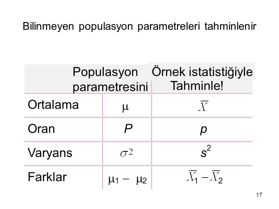 17 Bilinmeyen populasyon parametreleri tahminlenir Populasyon parametresini Örnek istatistiğiyle Tahminle! Ortalama  OranP p Varyans s 2 Farklar  1