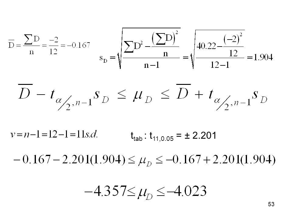 53 t tab : t 11,0.05 = ± 2.201