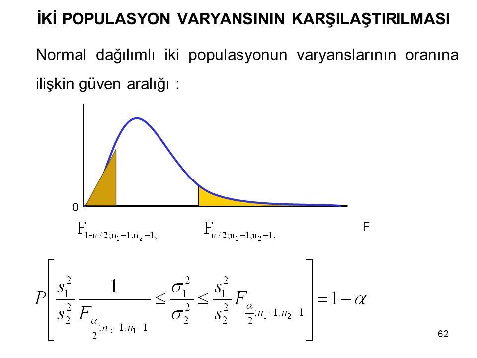 62 İKİ POPULASYON VARYANSININ KARŞILAŞTIRILMASI Normal dağılımlı iki populasyonun varyanslarının oranına ilişkin güven aralığı : F 0