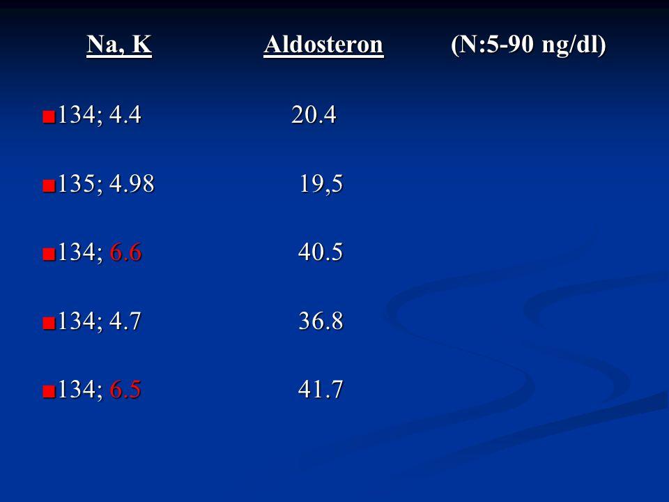 Na, K Aldosteron (N:5-90 ng/dl) Na, K Aldosteron (N:5-90 ng/dl) ■ 134; 4.4 20.4 ■135; 4.98 19,5 ■134; 6.6 40.5 ■134; 4.7 36.8 ■134; 6.5 41.7