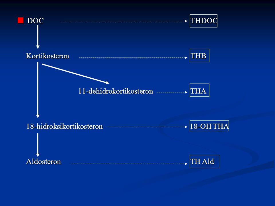 ■ DOC THDOC Kortikosteron THB Kortikosteron THB 11-dehidrokortikosteron THA 11-dehidrokortikosteron THA 18-hidroksikortikosteron 18-OH THA 18-hidroksikortikosteron 18-OH THA Aldosteron TH Ald Aldosteron TH Ald