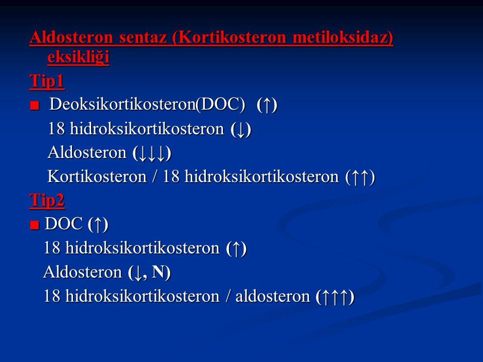 Aldosteron sentaz (Kortikosteron metiloksidaz) eksikliği Tip1 ■ Deoksikortikosteron(DOC) (↑) 18 hidroksikortikosteron (↓) 18 hidroksikortikosteron (↓) Aldosteron (↓↓↓) Aldosteron (↓↓↓) Kortikosteron / 18 hidroksikortikosteron (↑↑) Kortikosteron / 18 hidroksikortikosteron (↑↑)Tip2 ■ DOC (↑) 18 hidroksikortikosteron (↑) 18 hidroksikortikosteron (↑) Aldosteron (↓, N) Aldosteron (↓, N) 18 hidroksikortikosteron / aldosteron (↑↑↑) 18 hidroksikortikosteron / aldosteron (↑↑↑)