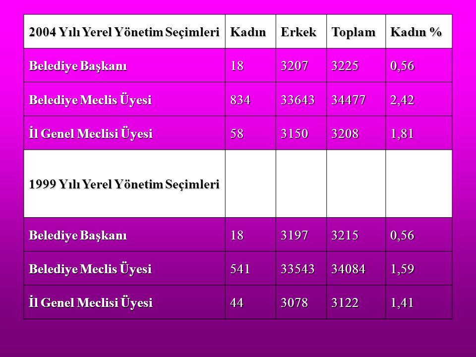 2004 Yılı Yerel Yönetim Seçimleri KadınErkekToplam Kadın % Belediye Başkanı 18320732250,56 Belediye Meclis Üyesi 83433643344772,42 İl Genel Meclisi Üy