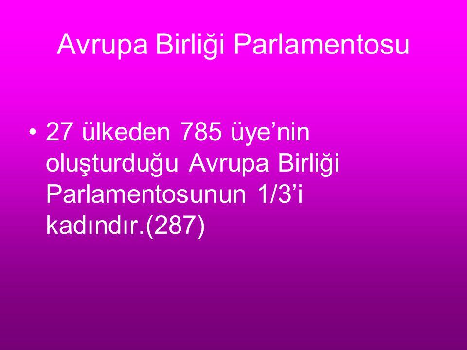 Avrupa Birliği Parlamentosu 27 ülkeden 785 üye'nin oluşturduğu Avrupa Birliği Parlamentosunun 1/3'i kadındır.(287)