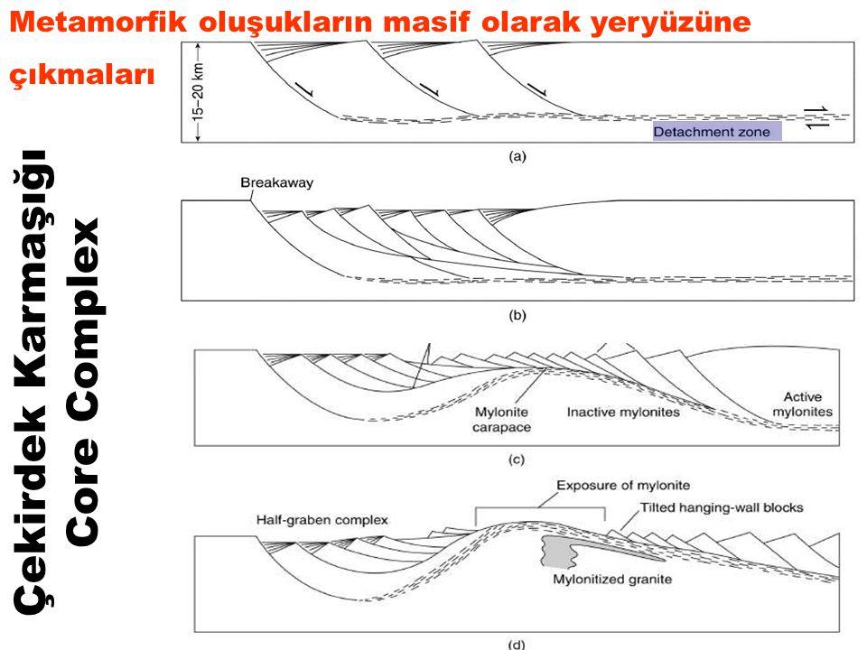 Çekirdek Karmaşığı Core Complex Metamorfik oluşukların masif olarak yeryüzüne çıkmaları