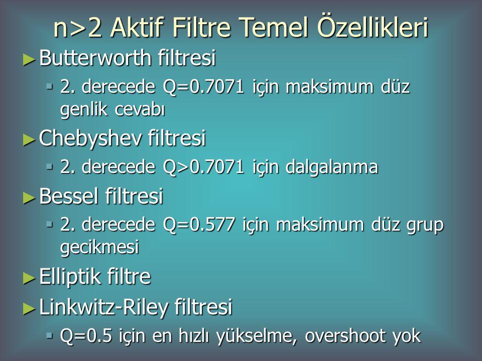 n>2 Aktif Filtre Temel Özellikleri ► Butterworth filtresi  2. derecede Q=0.7071 için maksimum düz genlik cevabı ► Chebyshev filtresi  2. derecede Q>