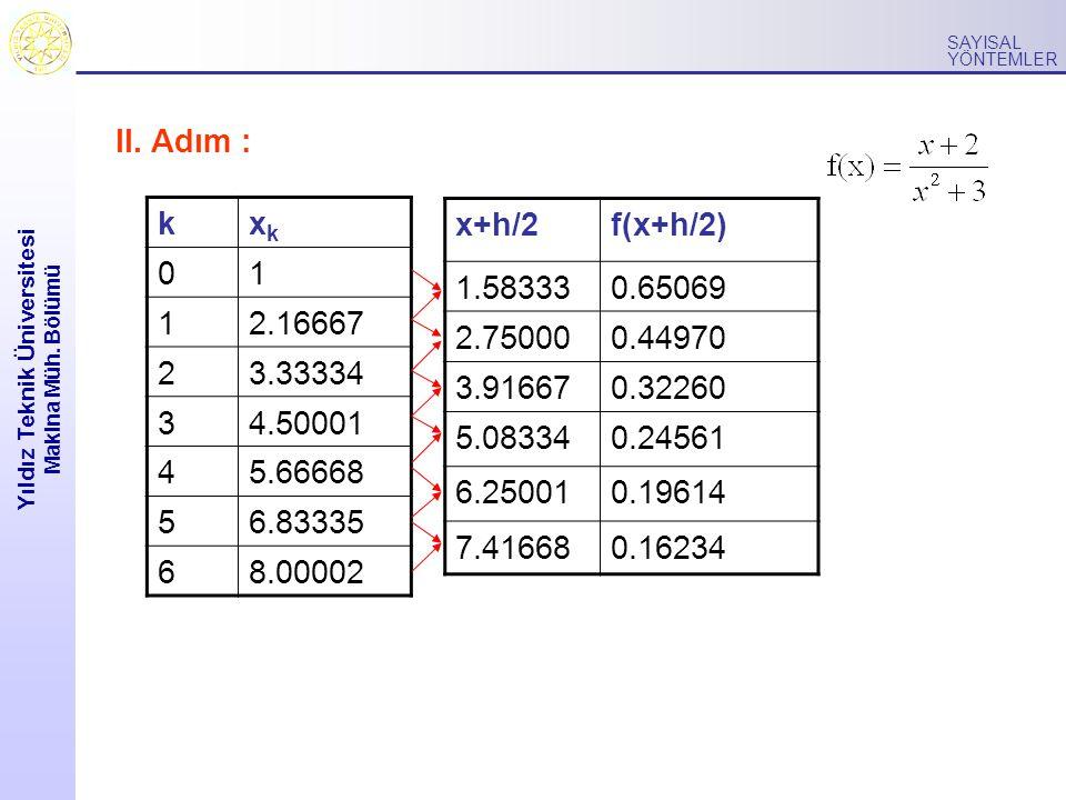 Yıldız Teknik Üniversitesi Makina Müh. Bölümü SAYISAL YÖNTEMLER III. Adım