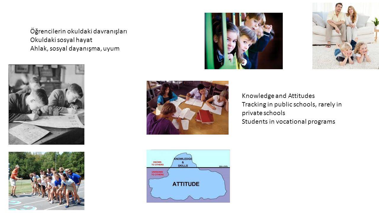 Öğrencilerin okuldaki davranışları Okuldaki sosyal hayat Ahlak, sosyal dayanışma, uyum Knowledge and Attitudes Tracking in public schools, rarely in private schools Students in vocational programs