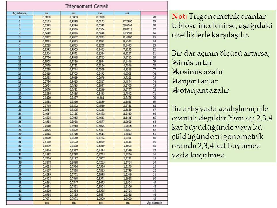 Not: Trigonometrik oranlar tablosu incelenirse, aşağıdaki özelliklerle karşılaşılır. Bir dar açının ölçüsü artarsa;  sinüs artar  kosinüs azalır  t