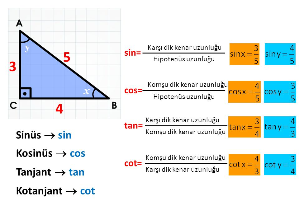 3 4 5 x y Sinüs  sin Kosinüs  cos Tanjant  tan Kotanjant  cot sin= Karşı dik kenar uzunluğu Hipotenüs uzunluğu cos= Komşu dik kenar uzunluğu Hipot