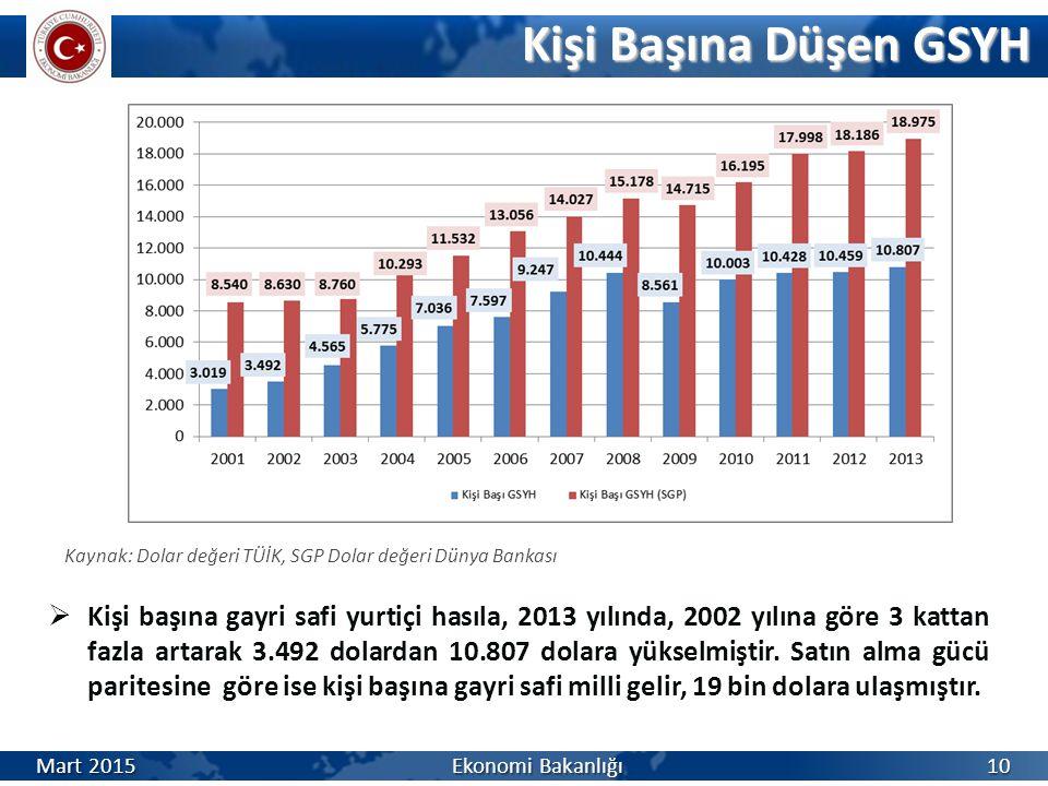 Kişi Başına Düşen GSYH Kişi Başına Düşen GSYH Kaynak: Dolar değeri TÜİK, SGP Dolar değeri Dünya Bankası  Kişi başına gayri safi yurtiçi hasıla, 2013 yılında, 2002 yılına göre 3 kattan fazla artarak 3.492 dolardan 10.807 dolara yükselmiştir.