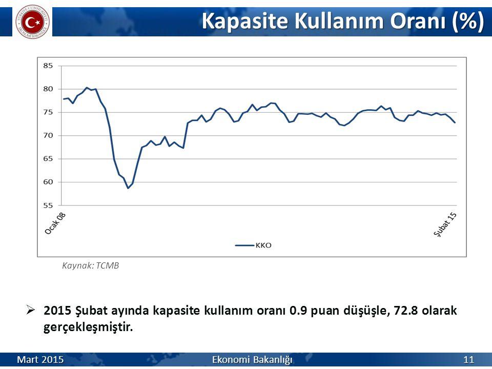 Kapasite Kullanım Oranı (%) Kapasite Kullanım Oranı (%) Kaynak: TCMB  2015 Şubat ayında kapasite kullanım oranı 0.9 puan düşüşle, 72.8 olarak gerçekleşmiştir.