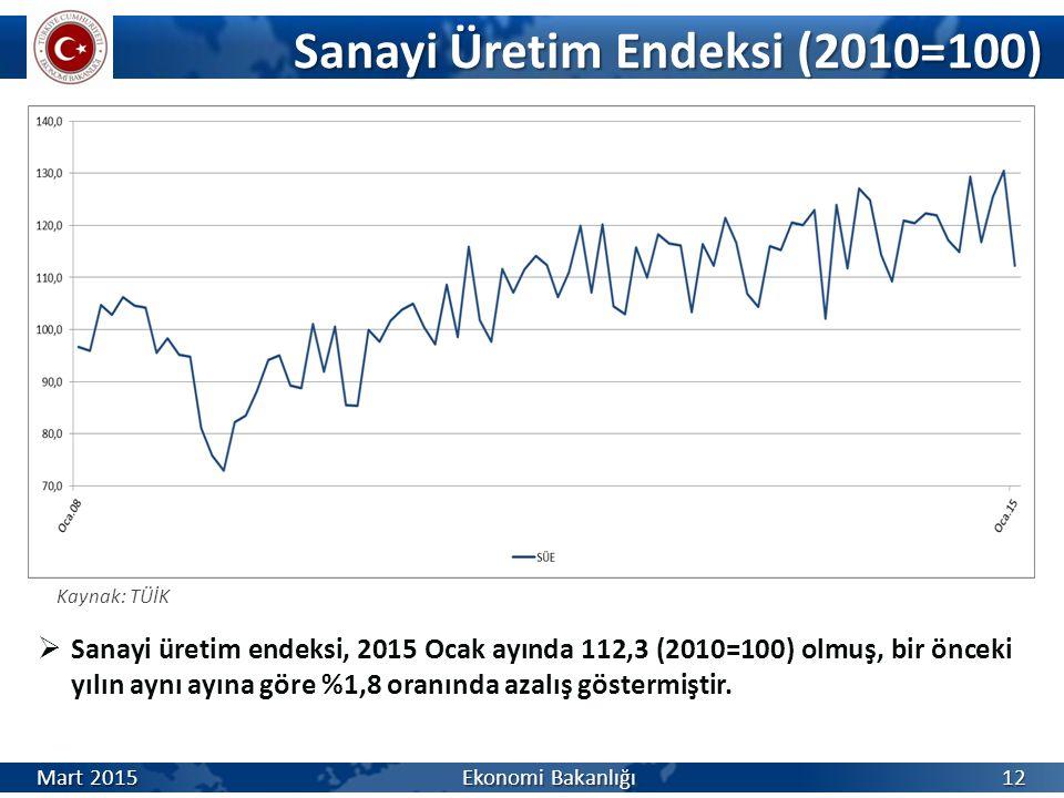 Sanayi Üretim Endeksi (2010=100) Sanayi Üretim Endeksi (2010=100) Kaynak: TÜİK  Sanayi üretim endeksi, 2015 Ocak ayında 112,3 (2010=100) olmuş, bir önceki yılın aynı ayına göre %1,8 oranında azalış göstermiştir.