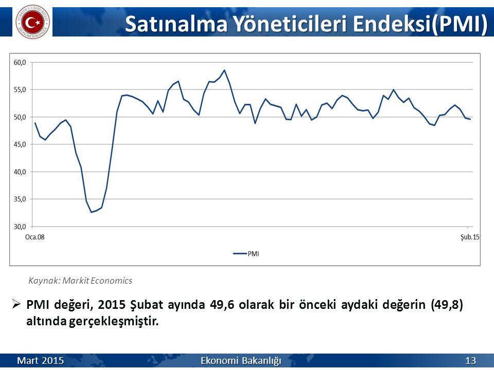 Satınalma Yöneticileri Endeksi(PMI) Mart 2015 Ekonomi Bakanlığı Kaynak: Markit Economics  PMI değeri, 2015 Şubat ayında 49,6 olarak bir önceki aydaki değerin (49,8) altında gerçekleşmiştir.
