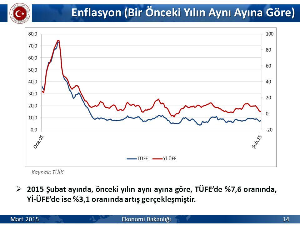 Enflasyon (Bir Önceki Yılın Aynı Ayına Göre) Enflasyon (Bir Önceki Yılın Aynı Ayına Göre)  2015 Şubat ayında, önceki yılın aynı ayına göre, TÜFE'de %7,6 oranında, Yİ-ÜFE'de ise %3,1 oranında artış gerçekleşmiştir.