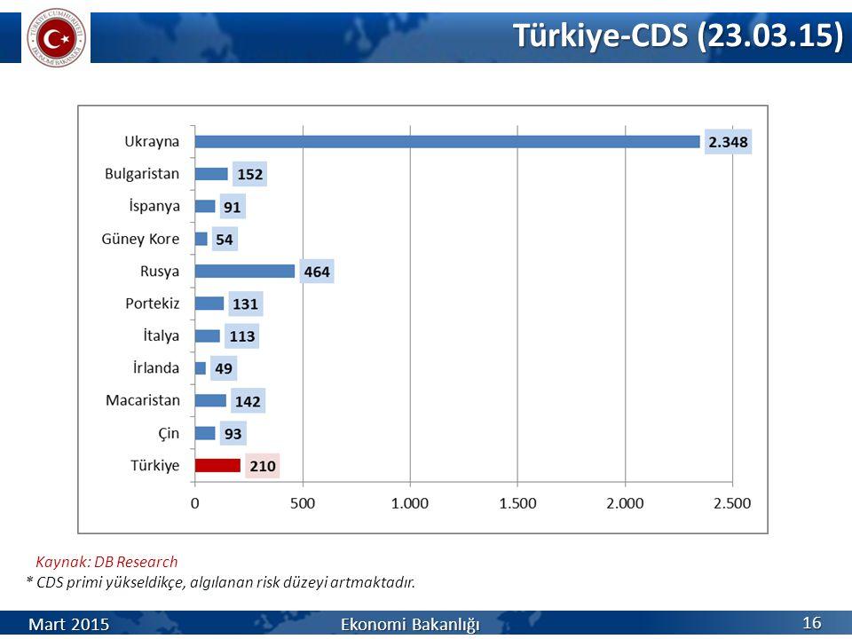 Türkiye-CDS (23.03.15) Kaynak: DB Research * CDS primi yükseldikçe, algılanan risk düzeyi artmaktadır.