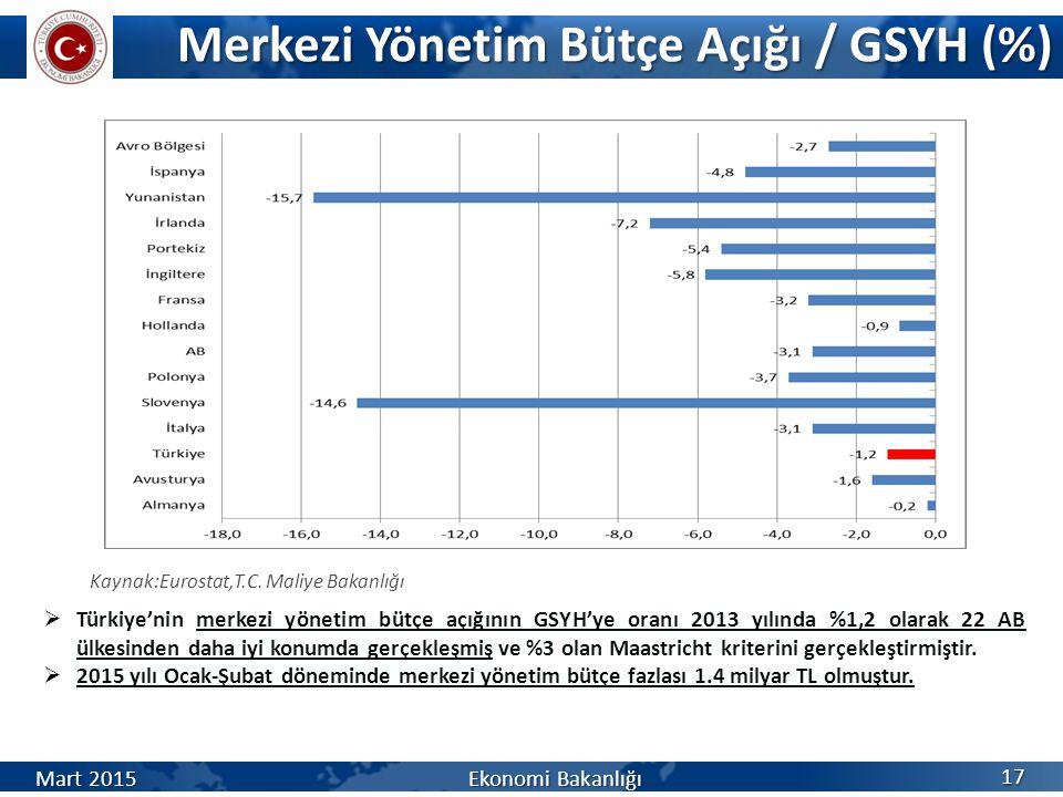 Merkezi Yönetim Bütçe Açığı / GSYH (%) Mart 2015 Ekonomi Bakanlığı Kaynak:Eurostat,T.C.