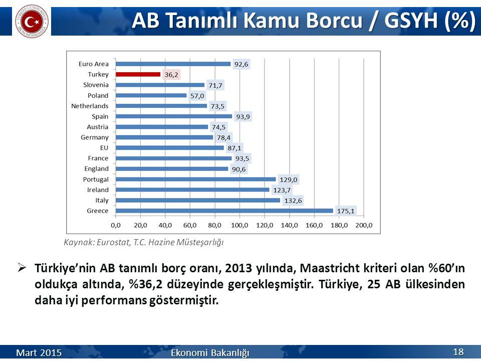 AB Tanımlı Kamu Borcu / GSYH (%)  Türkiye'nin AB tanımlı borç oranı, 2013 yılında, Maastricht kriteri olan %60'ın oldukça altında, %36,2 düzeyinde gerçekleşmiştir.