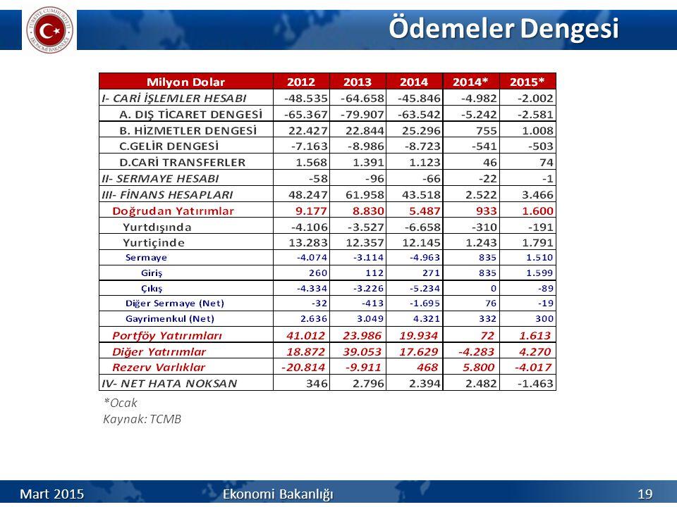 Ödemeler Dengesi Mart 2015Ekonomi Bakanlığı *Ocak Kaynak: TCMB 19