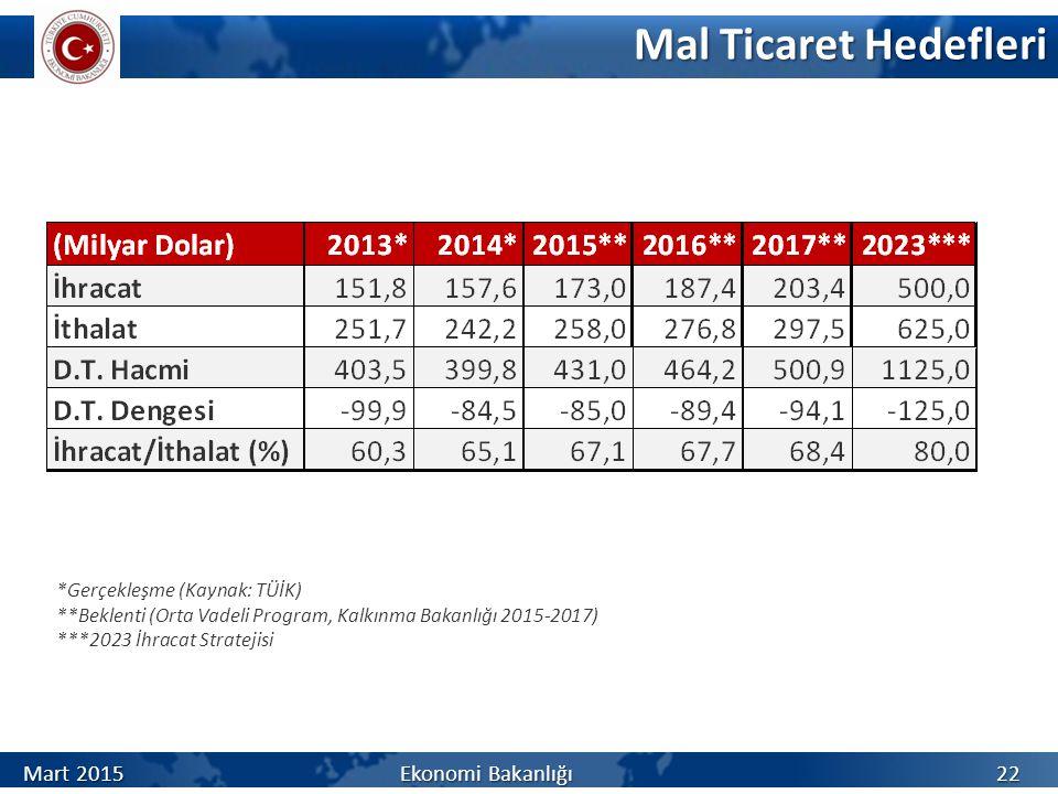 Mal Ticaret Hedefleri *Gerçekleşme (Kaynak: TÜİK) **Beklenti (Orta Vadeli Program, Kalkınma Bakanlığı 2015-2017) ***2023 İhracat Stratejisi 22 Mart 2015 Ekonomi Bakanlığı