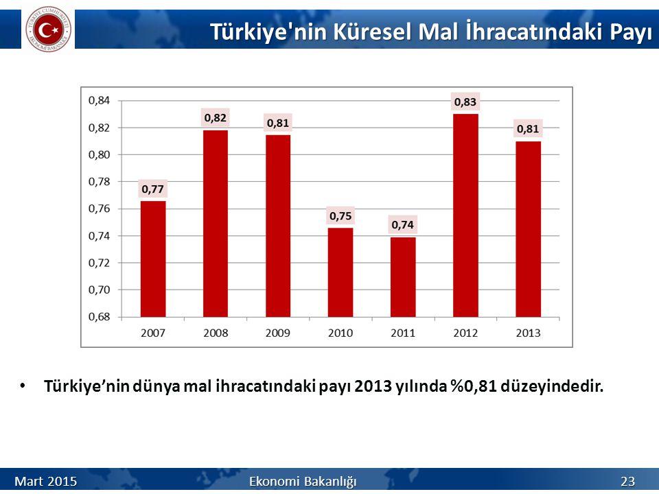 Türkiye nin Küresel Mal İhracatındaki Payı Türkiye'nin dünya mal ihracatındaki payı 2013 yılında %0,81 düzeyindedir.