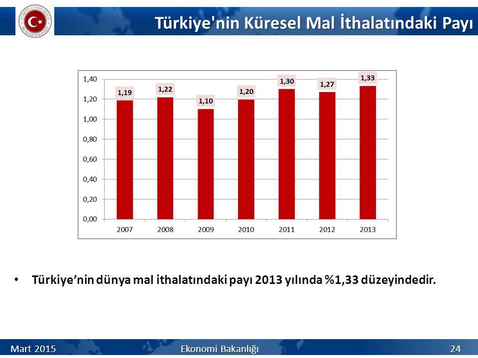 Türkiye nin Küresel Mal İthalatındaki Payı Türkiye'nin dünya mal ithalatındaki payı 2013 yılında %1,33 düzeyindedir.