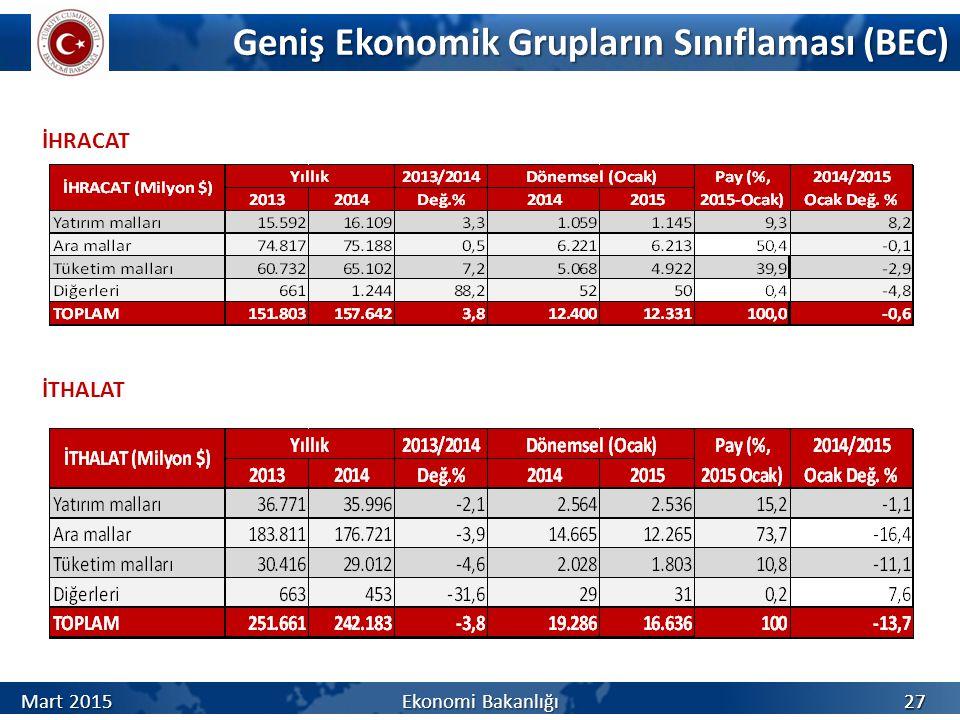 Geniş Ekonomik Grupların Sınıflaması (BEC) İHRACAT 27 İTHALAT Mart 2015 Ekonomi Bakanlığı 27