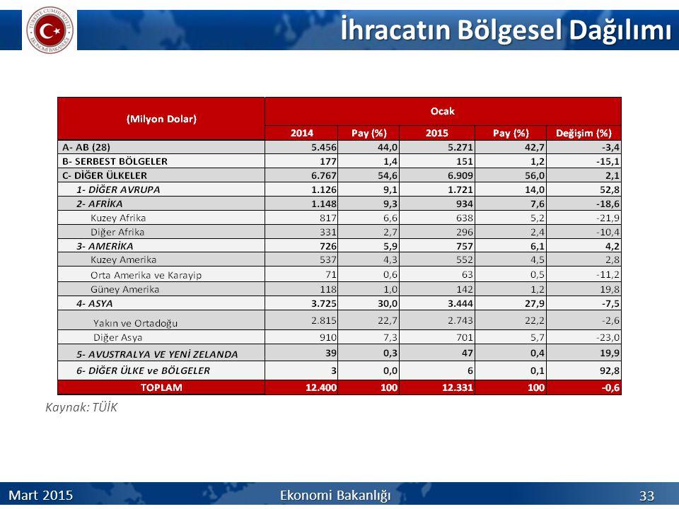 İhracatın Bölgesel Dağılımı 33 Mart 2015Ekonomi Bakanlığı Kaynak: TÜİK