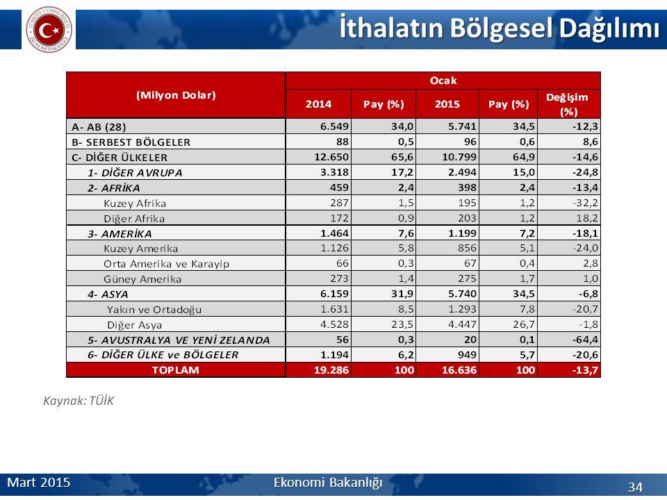 İthalatın Bölgesel Dağılımı 34 Mart 2015Ekonomi Bakanlığı Kaynak: TÜİK