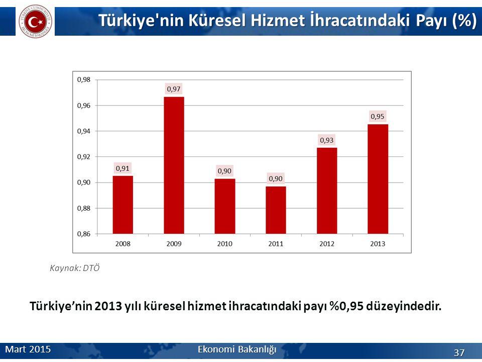 Türkiye nin Küresel Hizmet İhracatındaki Payı (%) Mart 2015Ekonomi Bakanlığı 37 Kaynak: DTÖ Türkiye'nin 2013 yılı küresel hizmet ihracatındaki payı %0,95 düzeyindedir.