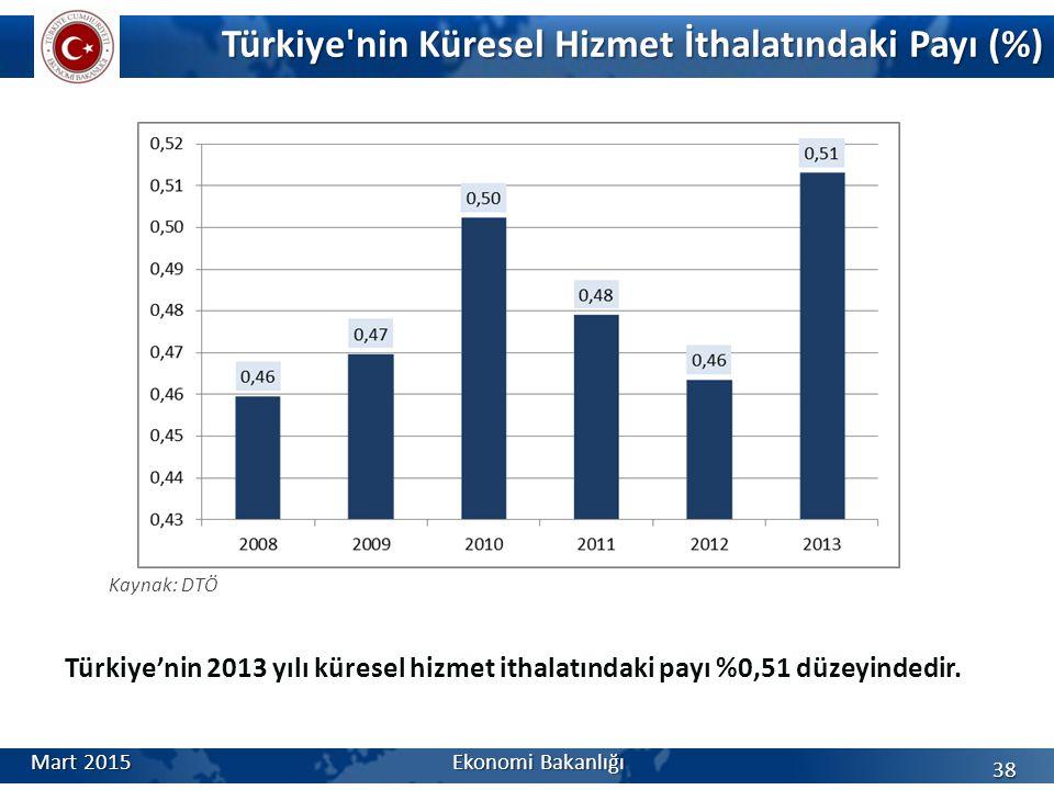 Türkiye nin Küresel Hizmet İthalatındaki Payı (%) Mart 2015Ekonomi Bakanlığı 38 Kaynak: DTÖ Türkiye'nin 2013 yılı küresel hizmet ithalatındaki payı %0,51 düzeyindedir.