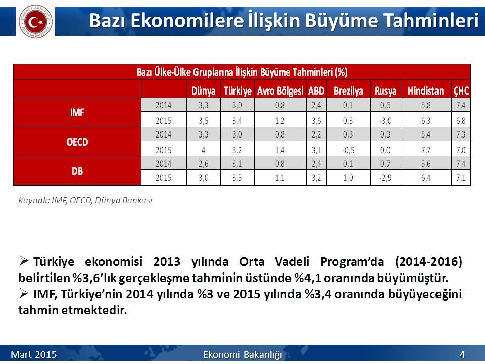 Bazı Ekonomilere İlişkin Büyüme Tahminleri Bazı Ekonomilere İlişkin Büyüme Tahminleri  Türkiye ekonomisi 2013 yılında Orta Vadeli Program'da (2014-2016) belirtilen %3,6'lık gerçekleşme tahminin üstünde %4,1 oranında büyümüştür.