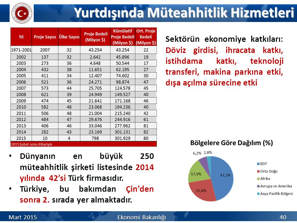 Yurtdışında Müteahhitlik Hizmetleri Dünyanın en büyük 250 müteahhitlik şirketi listesinde 2014 yılında 42'si Türk firmasıdır.