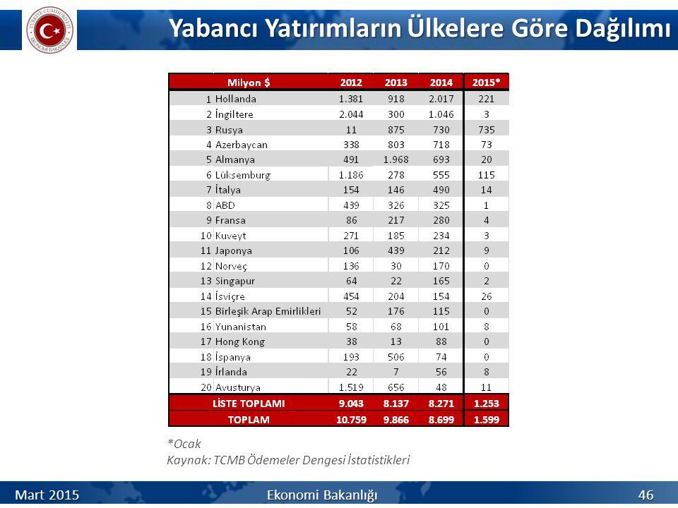 Yabancı Yatırımların Ülkelere Göre Dağılımı *Ocak Kaynak: TCMB Ödemeler Dengesi İstatistikleri Mart 2015 Ekonomi Bakanlığı 46