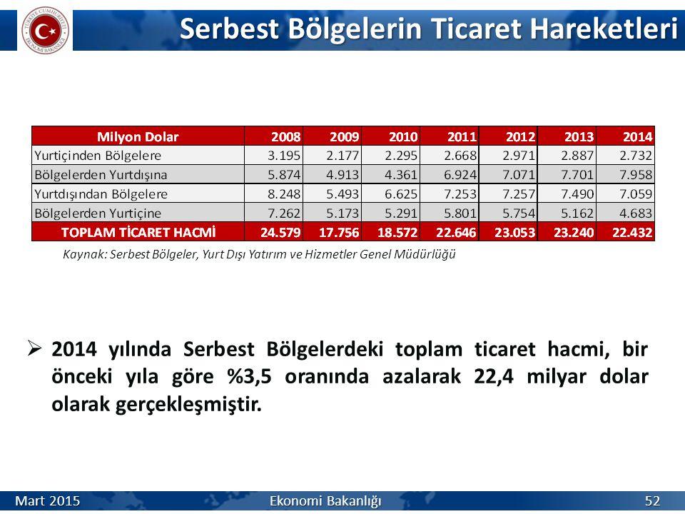 Serbest Bölgelerin Ticaret Hareketleri  2014 yılında Serbest Bölgelerdeki toplam ticaret hacmi, bir önceki yıla göre %3,5 oranında azalarak 22,4 milyar dolar olarak gerçekleşmiştir.