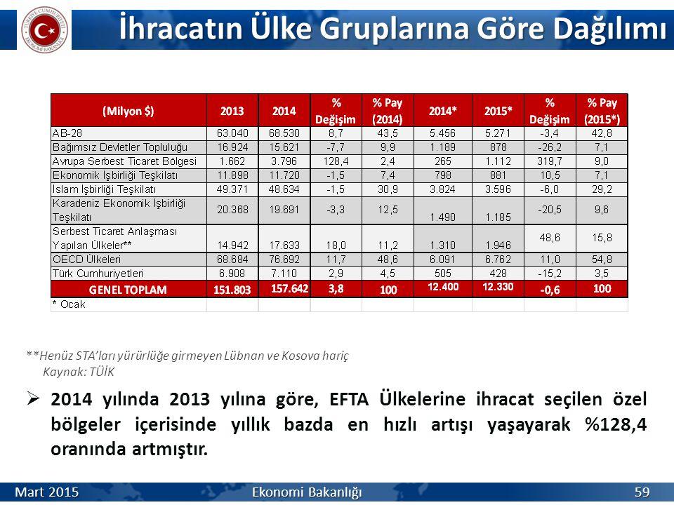 İhracatın Ülke Gruplarına Göre Dağılımı  2014 yılında 2013 yılına göre, EFTA Ülkelerine ihracat seçilen özel bölgeler içerisinde yıllık bazda en hızlı artışı yaşayarak %128,4 oranında artmıştır.