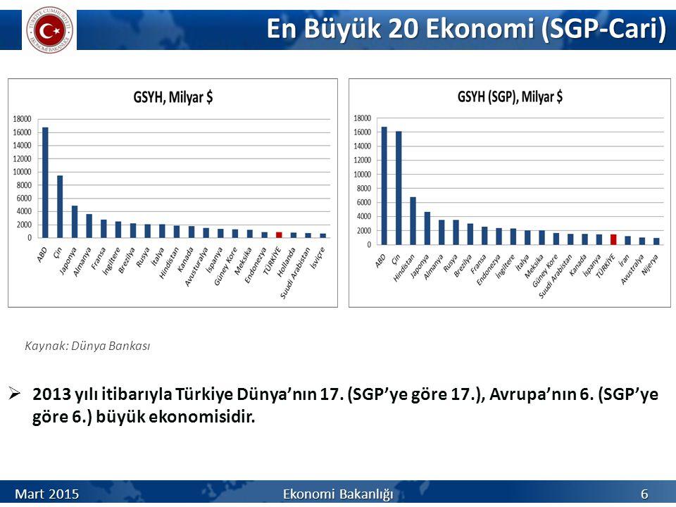 En Büyük 20 Ekonomi (SGP-Cari) En Büyük 20 Ekonomi (SGP-Cari) Kaynak: Dünya Bankası  2013 yılı itibarıyla Türkiye Dünya'nın 17.