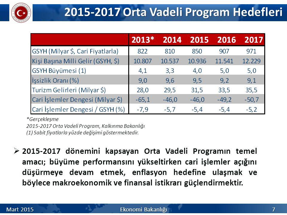 2015-2017 Orta Vadeli Program Hedefleri 2015-2017 Orta Vadeli Program Hedefleri *Gerçekleşme 2015-2017 Orta Vadeli Program, Kalkınma Bakanlığı (1) Sabit fiyatlarla yüzde değişimi göstermektedir.
