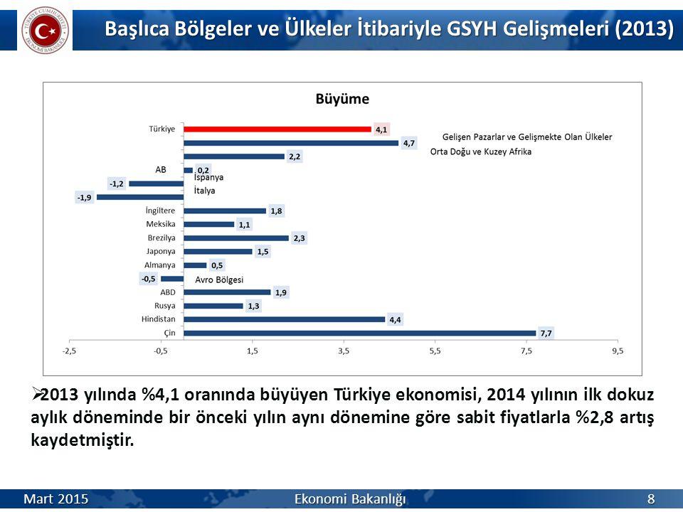 Başlıca Bölgeler ve Ülkeler İtibariyle GSYH Gelişmeleri (2013)  2013 yılında %4,1 oranında büyüyen Türkiye ekonomisi, 2014 yılının ilk dokuz aylık döneminde bir önceki yılın aynı dönemine göre sabit fiyatlarla %2,8 artış kaydetmiştir.