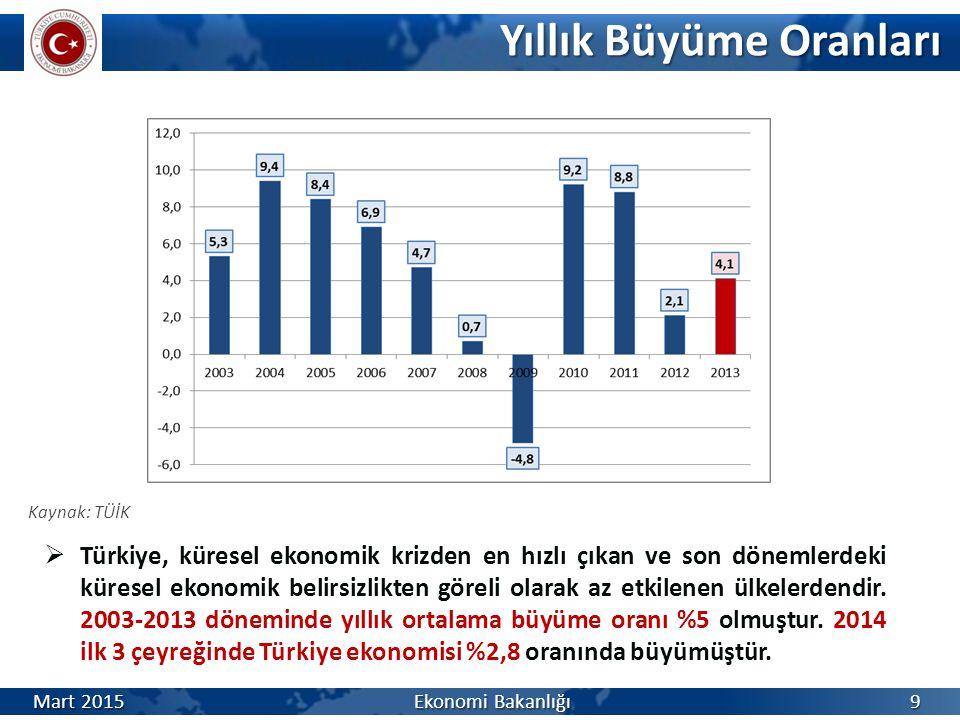 Yıllık Büyüme Oranları Yıllık Büyüme Oranları Kaynak: TÜİK  Türkiye, küresel ekonomik krizden en hızlı çıkan ve son dönemlerdeki küresel ekonomik belirsizlikten göreli olarak az etkilenen ülkelerdendir.