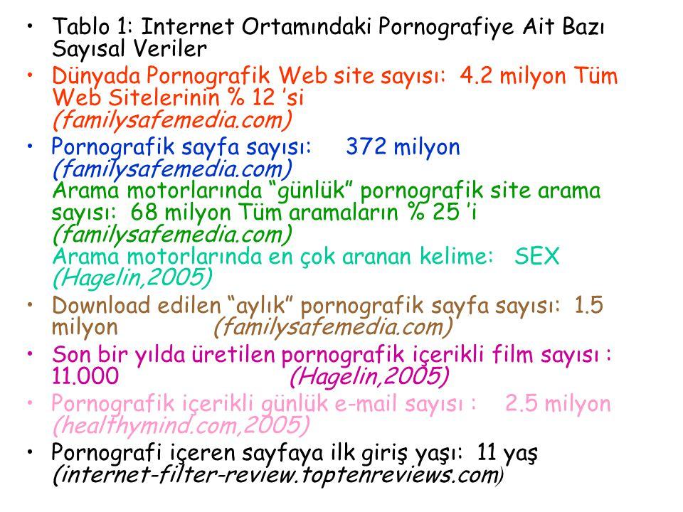 Pornografik sitelere giren en sık yaş aralığı: 12-17y.(internet-filter- review.toptenreviews.com) Yasadışı çocuk pornografisi site sayısı: 100.000 (internet-filter- review.toptenreviews.com) Pornografik içerikli sitelerin % 30'unda, 26 popüler çocuk karakteri kullanılmakta (Pocekomon, Action Man, My Little Pony gibi) (afa.net,2005) İnternetle çocuk pornografisinden kazanılan yıllık para: 3 milyon $ (healthymind.com,2005) 66 ülkede 300.000 kişi web sitelerinden kredi kartı kullanarak çocuk pornografisi görüntüleri satın alıyor (make-it-safe.net,2005) Çocuk pornografisi içerikli sitelerin sayısı 1998..............