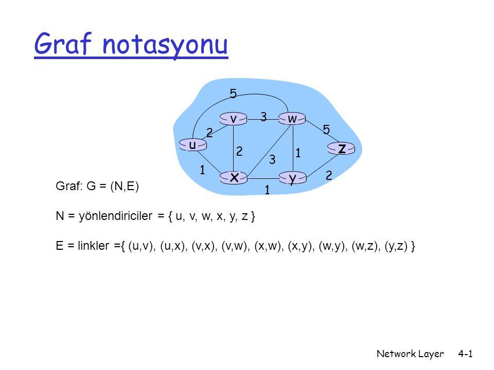 Network Layer4-2 Graf: maliyetler u y x wv z 2 2 1 3 1 1 2 5 3 5 c(x,x') = (x,x') linkinin maliyeti - örneğin., c(w,z) = 5 maliyet her zaman 1 eya bant genişliği yada sıkışıklıkla ters orantılı olabilir Yolun maliyeti (x 1, x 2, x 3,…, x p ) = c(x 1,x 2 ) + c(x 2,x 3 ) + … + c(x p-1,x p ) Soru: u ve z arasında maliyeti en az olan yol nedir .