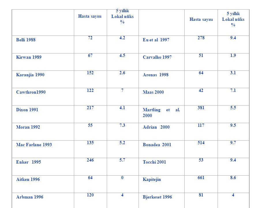 Hasta sayısı 5 yıllık Lokal nüks % Hasta sayısı 5 yıllık Lokal nüks % Belli 1988 724.2 Eu et al 1997 2789.4 Kirwan 1989 674.5 Carvalho 1997 511.9 Kara