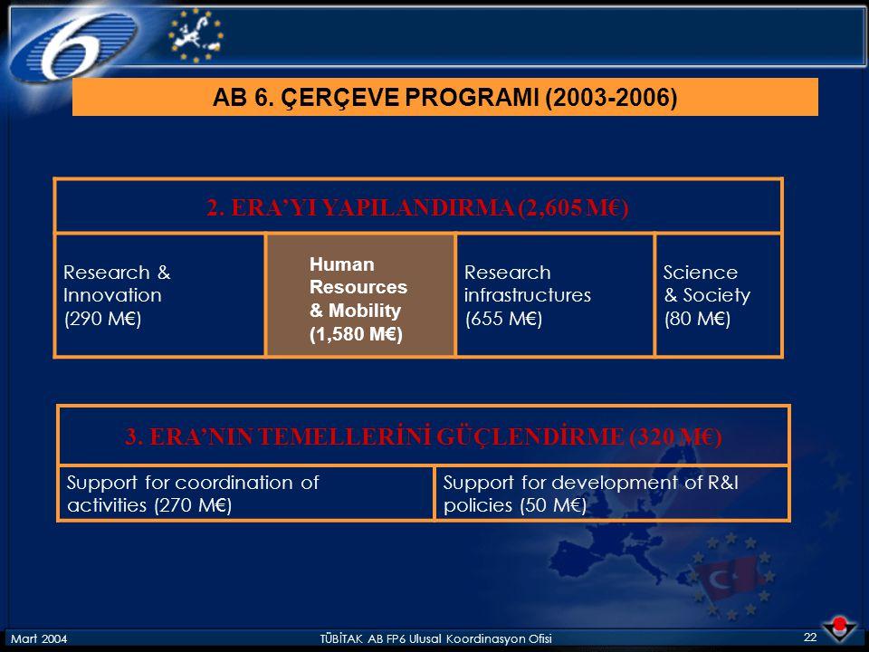 Mart 2004TÜBİTAK AB FP6 Ulusal Koordinasyon Ofisi 22 2. ERA'YI YAPILANDIRMA (2,605 M€) Research & Innovation (290 M € ) Research infrastructures (655